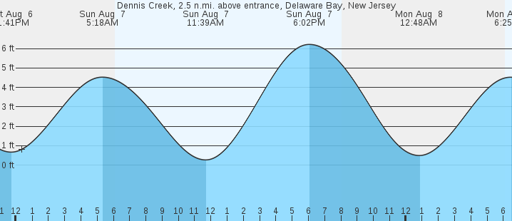 Dennis Creek Delaware Bay Nj Tides Marineweather