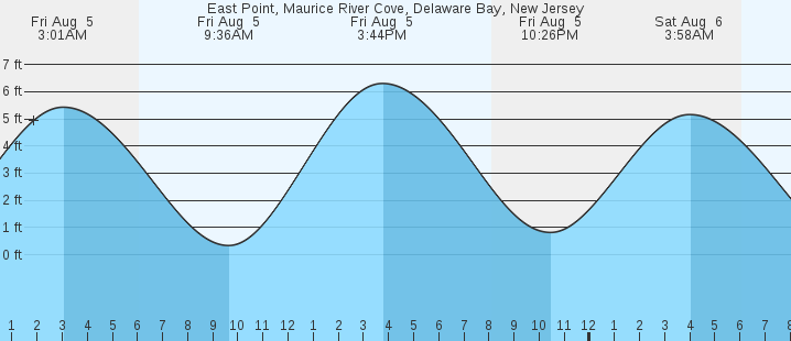 East Point Maurice River Cove Delaware Bay Nj Tides Marineweather