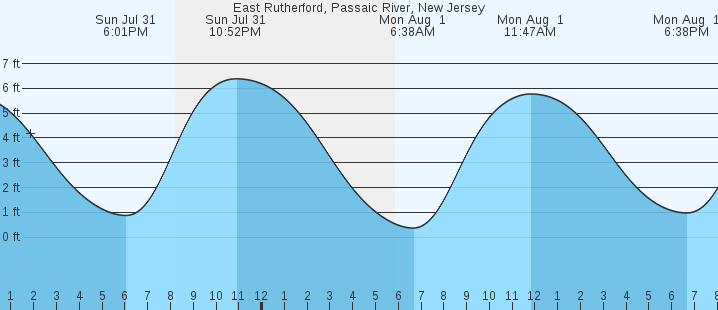 East Rutherford Passaic River Nj Tides Marineweather