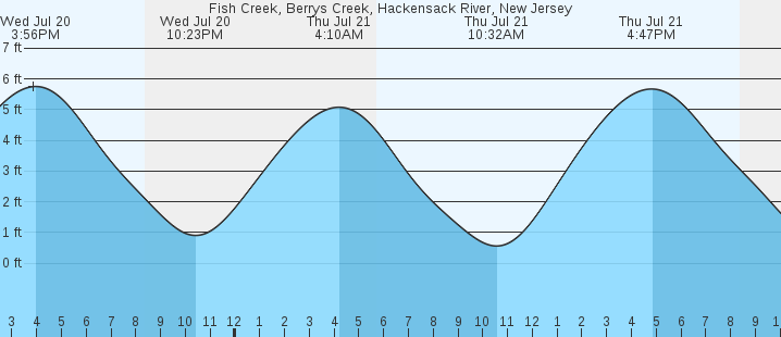Fish Creek Berrys Creek Hackensack River Nj Tides