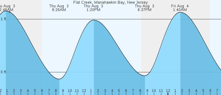 Flat Creek Manahawkin Bay Nj Tides Marineweather Net