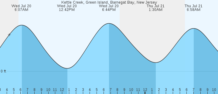 Kettle Creek Green Island Barnegat Bay Nj Tides Marineweather