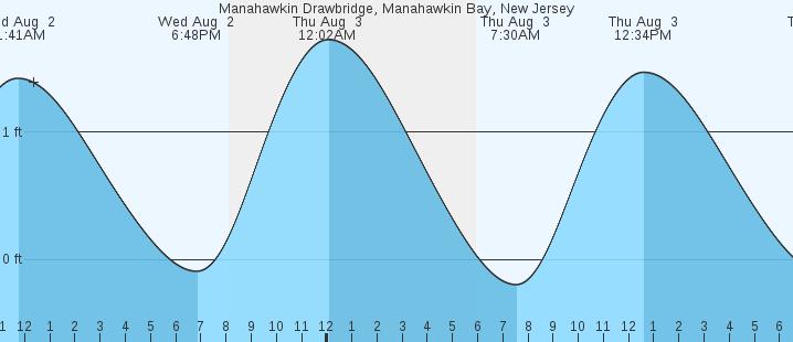 Manahawkin Drawbridge Manahawkin Bay Nj Tides Marineweather