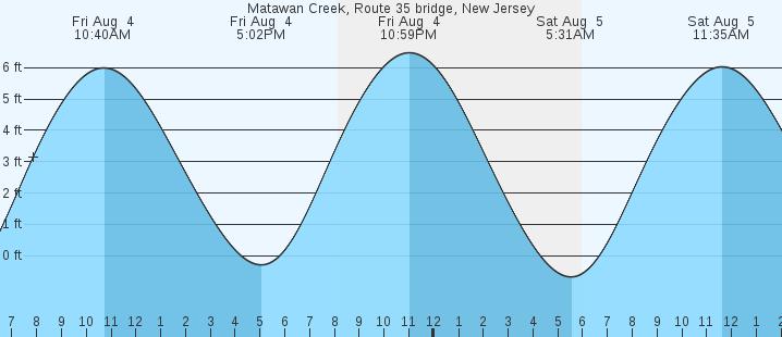 Matawan Creek Route 35 Bridge Nj Tides Marineweather Net