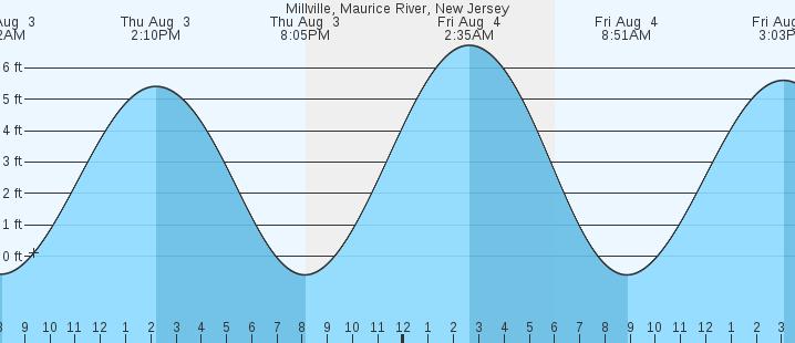 Millville Maurice River Nj Tides