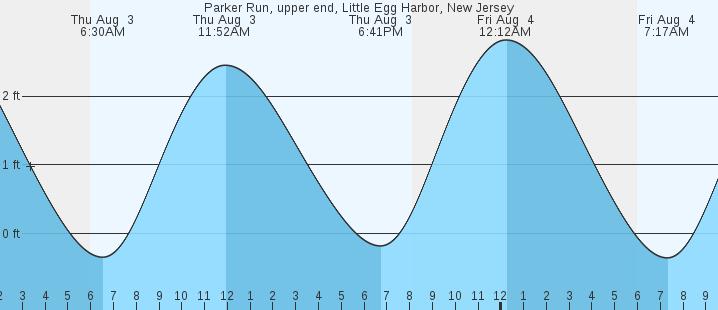 Parker Run Upper End Little Egg Harbor Nj Tides Marineweather