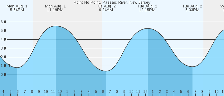 Point No Point Passaic River Nj Tides Marineweather