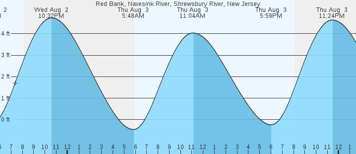 Red Bank Navesink River Nj Tides Marineweather