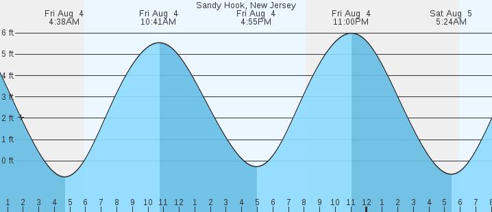 Sandy Hook Nj Tides Marineweather