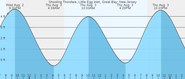 Shooting Thorofare Little Egg Inlet Great Bay Nj Tides