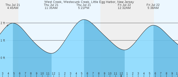 West Creek Little Egg Harbor Nj Tides Marineweather