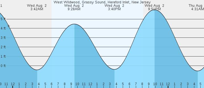 West Wildwood Hereford Inlet Nj Tides Marineweather
