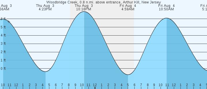 Woodbridge Creek Arthur Kill Nj Tides Marineweather