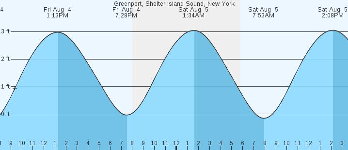 Greenport Shelter Island Sound Ny Tides Marineweather
