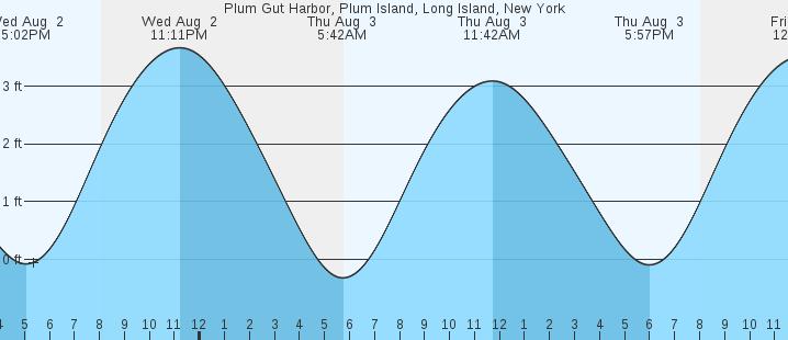 Plum Gut Harbor Plum Island Long Island Ny Tides Marineweather