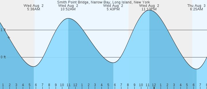 Smith Point Bridge, Narrow Bay, Long Island, NY Tides