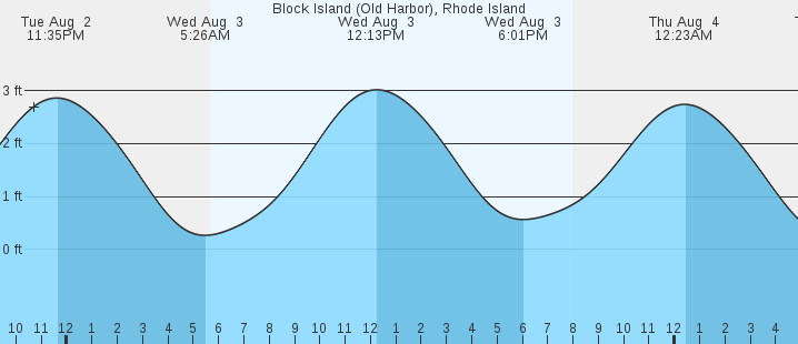 Block Island Old Harbor Ri Tides Marineweather