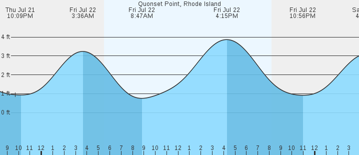 Quonset Point Ri Tides Marineweather
