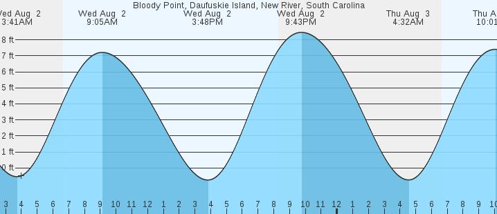 Daufuskie Island Weather