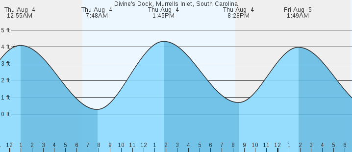 Divines Dock Murrells Inlet Sc Tides Marineweather
