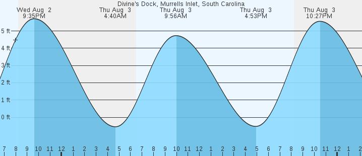 Divines Dock Murrells Inlet Sc Tides Marineweather
