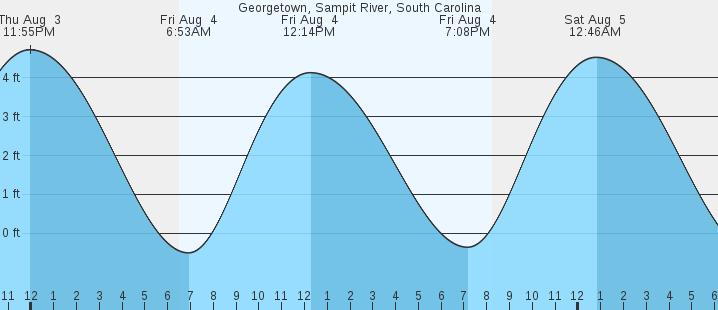 Georgetown Sampit River Sc Tides Marineweather