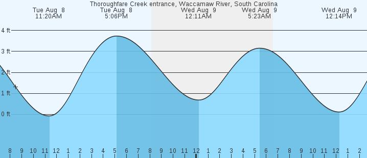 Thoroughfare Creek Entrance Waccamaw River Sc Tides