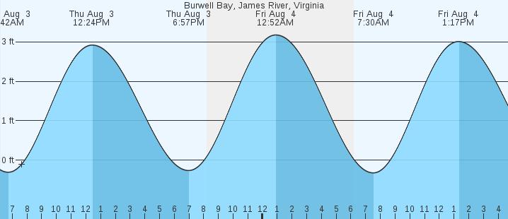 Burwell Bay James River Va Tides Marineweather