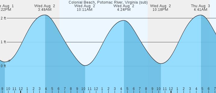 Colonial Beach Potomac River Va Tides Marineweather