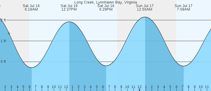 va beach marine forecast