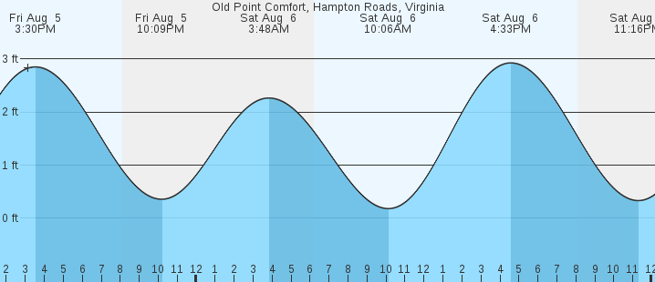 Old Point Comfort, Hampton Roads, VA Tides :: MarineWeather net