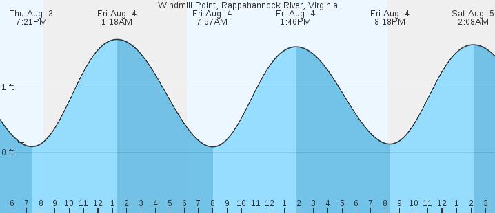 Windmill Point Rappahannock River Va Tides Marineweather